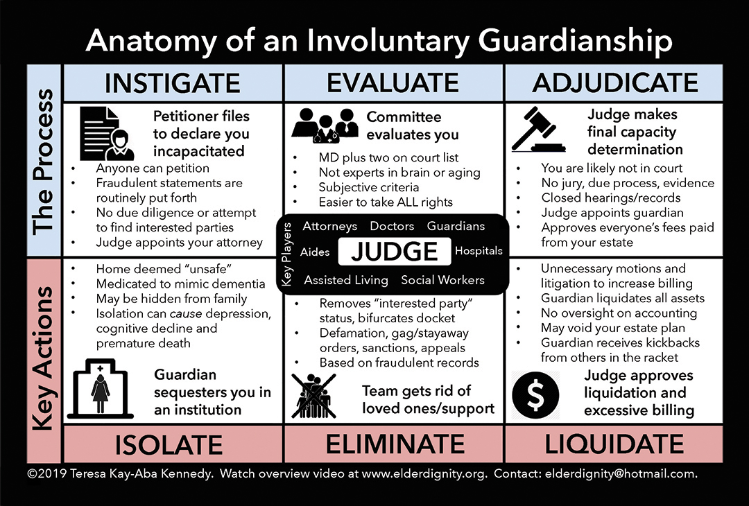 ElderDignity_Anatomy_of_an_Involuntary_Guardianship_FINAL_Web_1080_060719